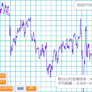 2020/7/30 外国為替公示相場 米ドル