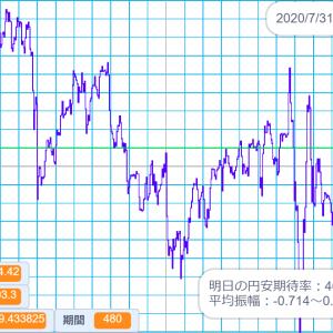 2020/7/31 外国為替公示相場 米ドル