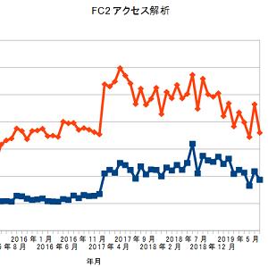 FC2アクセス解析、2019年9月の結果
