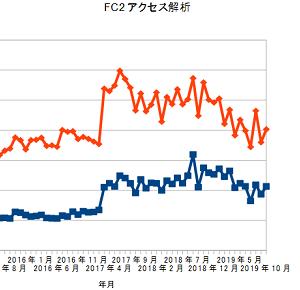 FC2アクセス解析、2019年10月の結果
