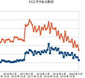 FC2アクセス解析、2020年6月の結果