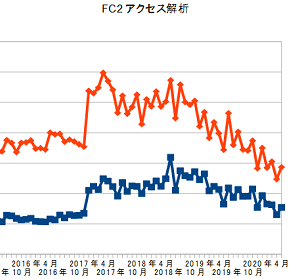 FC2アクセス解析、2020年7月の結果