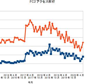 FC2アクセス解析、2020年8月の結果