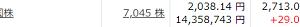 ETF1655が上場来高値を更新