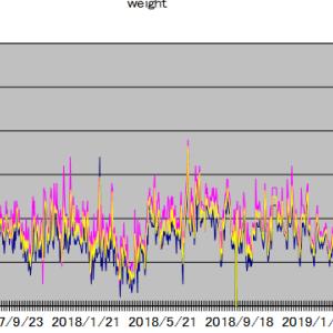 各種統計(体重・貸株金利・忍者ポイント)2020年8月