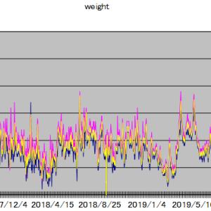 各種統計(体重・貸株金利・忍者ポイント)2021年2月
