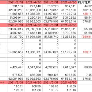 資産状況2021/6/末時点 8か月連続で資産最高額を更新