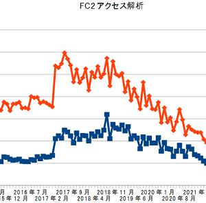 FC2アクセス解析、2021年7月の結果