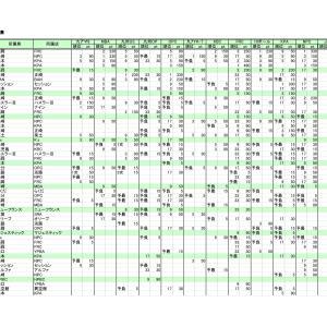 九州アマチュアランキング2018(11月28日時点)