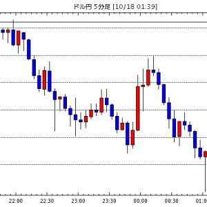 [予想]NY市場動向(午後0時台):ダウ21ドル安、原油先物0.41ドル安 / モルガンSが決算受け上昇 ト…他、今日これからのドル円見通し