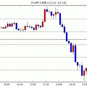 [予想]ドル円は押し目買い。 ユーロドルは戻り売りで(今日これからのドル円見通し・テクニカル/掲示板情報他)