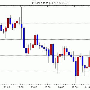[予想]NY市場動向(午前11時台):ダウ13ドル高、原油先物0.39ドル高 / データドッグが大幅高 IP…他、今日これからのドル円見通し