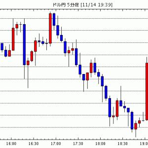 [予想]ドル円は戻り売り。 ユーロドルも戻り売りで(今日これからのドル円見通し・テクニカル/掲示板情報他)