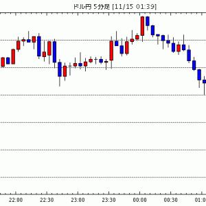 [予想]NY市場動向(午前10時台):ダウ15ドル安、原油先物0.46ドル高 / 米ドル/円は2段構えのバリ…他、今日これからのドル円見通し