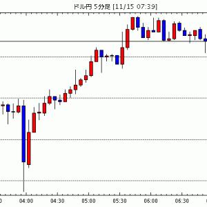 [予想]11月15日(金)■『主要な株式市場及び米国の長期金利の動向』と『米中貿易問題』、そして『注目度の高…他、今日これからのドル円見通し