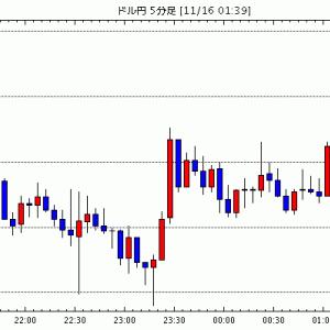 [予想]NY市場動向(午前10時台):ダウ124ドル高、原油先物0.20ドル高 / エヌビディア 8-10月…他、今日これからのドル円見通し