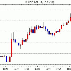 [予想]ドル円は押し目買い。ユーロドルも押し目買いで(今日これからのドル円見通し・テクニカル/掲示板情報他)