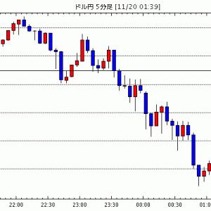 [予想]ドル円は108.50円水準を再び割り込む 明日のFOMC議事録は注目か=NY為替 / NY市場動向(…他、今日これからのドル円見通し