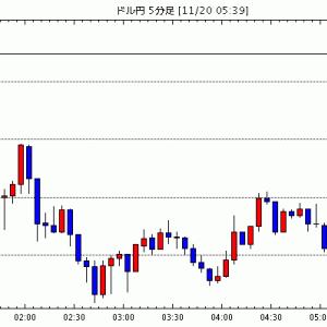 [予想]ドル円は108.50円近辺 明日はFOMC議事録=NY為替 / NY市場動向(午後2時台):ダウ91…他、今日これからのドル円見通し