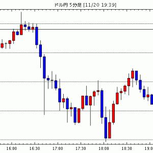 [予想]ドル円は戻り売り。 ユーロドルは押し目買いで(今日これからのドル円見通し・テクニカル/掲示板情報他)