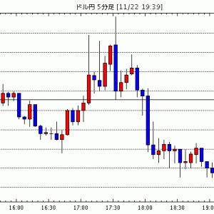 [予想]ドル円は戻り売り。 ユーロドルも戻り売りで / 【市場反応】ユーロ・ドルは反落、ドイツとユーロ圏サー…他、今日これからのドル円見通し