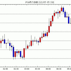 [予想]NY市場動向(午後2時台):ダウ197ドル高、原油先物2.33ドル高 / ワークデイが下落 21年度…他、今日これからのドル円見通し