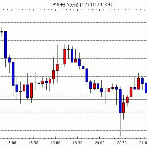 [予想]ドル円は戻り売り。ユーロドルも売りから(今日これからのドル円見通し・テクニカル/掲示板情報他)