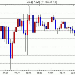 [予想]NY市場動向(午後0時台):ダウ50ドル高、原油先物0.01ドル安 / NY外為:ドル高止まり、米国…他、今日これからのドル円見通し