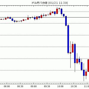 [予想][米ドル円]連休明けNY株式市場の動向に注目 / [ポンド米ドル]レンジの下限1.29ドルに注目 /…他、今日これからのドル円見通し