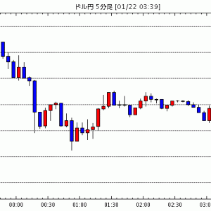 [予想]ドルカナダ1.3060台、明日金融政策発表=NY為替 / NY市場動向(午後0時台):ダウ34ドル安…他、今日これからのドル円見通し