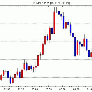 [予想]NY市場動向(午前10時台):ダウ100ドル安、原油先物0.50ドル安 / 【市場反応】米2月NAH…他、今日これからのドル円見通し