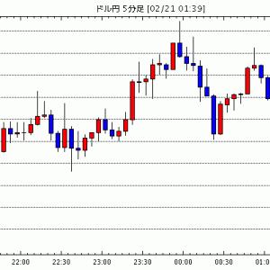 [予想]NY市場動向(午前10時台):ダウ11ドル高、原油先物0.70ドル高(今日これからのドル円見通し・テクニカル/掲示板情報他)