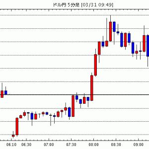 [予想][米ドル円]下げ止まりのサインか / [ユーロ米ドル]スペイン感染拡大 / [カナダドル円]原油価格…他、今日これからのドル円見通し