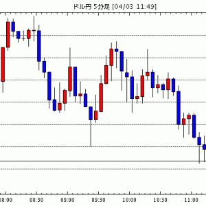[予想][米ドル円]原油高が相場回復の兆しになるか / [ユーロ米ドル]ドイツ景気減速拡大 / [カナダドル…他、今日これからのドル円見通し
