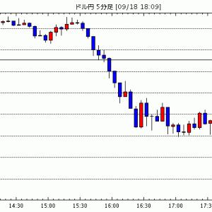 [予想]米ドル/円は、しばらく下値余地が拡大か。 でも、本格的な底割れは生じにくいと見る(今日これからのドル円見通し・テクニカル/掲示板情報他)