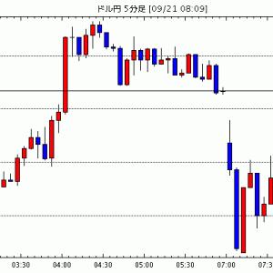 [予想]9月21日(月)■『米ドルの方向性』と『主要な株式市場の動向』、そして『米国の金融政策への思惑』に注…他、今日これからのドル円見通し
