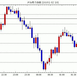 [予想]NY市場動向(午後0時台):ダウ450ドル高、原油先物0.45ドル高 / NY市場動向(午前10時台…他、今日これからのドル円見通し