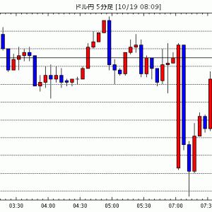 [予想]10月19日(月)■『米ドルの方向性』と『主要な株式市場及び米国の長期金利の動向』、そして『米国の大…他、今日これからのドル円見通し