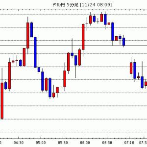 [予想]NY市場動向(取引終了):ダウ327.79ドル高(速報)、原油先物0.49ドル高 / 11月24日(…他、今日これからのドル円見通し