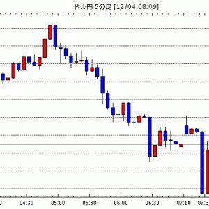 [予想]東京為替見通し=ドル円のコアレンジは変わらず、週末控えリスク要因は多数あり / NY市場動向(取引終…他、今日これからのドル円見通し