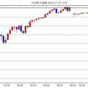 [予想]6月17日(木)■『FOMC金融政策発表明けでの各市場の反応』と『米ドル買いの流れの行方』、そして『…他、今日これからのドル円見通し