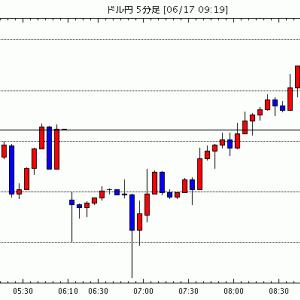 [予想]東京為替見通し=ドルの底堅さ継続か、豪雇用統計にも注目 / NY市場動向(取引終了):ダウ265.6…他、今日これからのドル円見通し