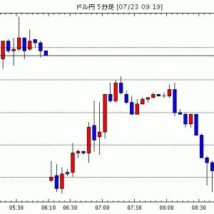 [予想]東京為替見通し=ドル円、東京市場休場で動意に乏しい展開か / NY市場動向(取引終了):ダウ25.3…他、今日これからのドル円見通し