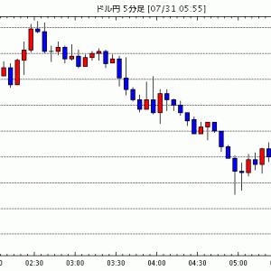 [予想]NY市場動向(取引終了):ダウ149.06ドル安(速報)、原油先物0.08ドル高 / NY市場動向(…他、今日これからのドル円見通し