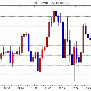 [予想]NY市場動向(午前10時台):ダウ167ドル安、原油先物1.23ドル安 / 【市場反応】米9月ミシガ…他、今日これからのドル円見通し