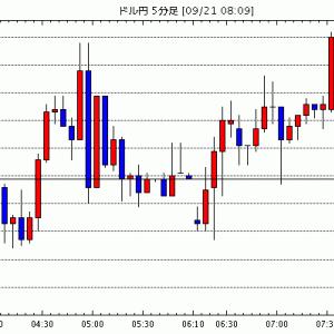 [予想]NY市場動向(取引終了):ダウ614.41ドル安(速報)、原油先物1.27ドル安 / 9月21日(火…他、今日これからのドル円見通し