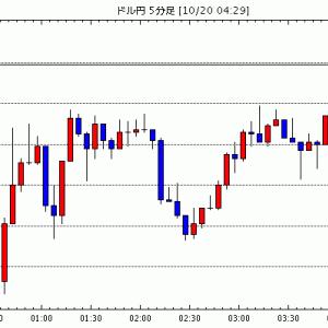 [予想]NY市場動向(午後2時台):ダウ176ドル高、原油先物1.06ドル高 / NY外為:ドル戻り鈍い、ア…他、今日これからのドル円見通し