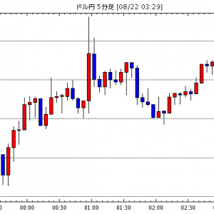 [予想]NY市場動向(午後2時台):ダウ259ドル高、原油先物0.18ドル安(今日これからのドル円見通し・テクニカル/掲示板情報他)