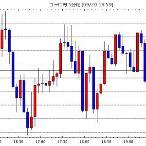 [予想]ドル円は引き付けて戻り売り。ユーロドルも戻り売り(今日これからのユーロ円見通し・テクニカル/掲示板情報他)