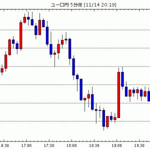 [予想]ドル円は戻り売り。 ユーロドルも戻り売りで / 【指標】7-9月期ユーロ圏GDP改定値(前期比)+0…他、今日これからのユーロ円見通し
